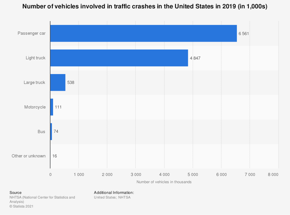 Statistic: Number of vehicles involved in traffic crashes* in the United States in 2016 (in 1,000s) | Statista