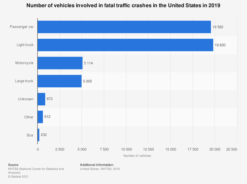 Statistic: Number of vehicles involved in fatal traffic crashes in the United States in 2016 | Statista