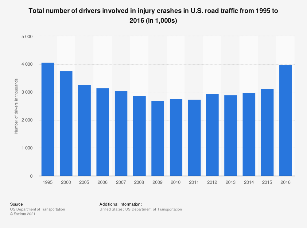 Statistic: Total number of drivers involved in injury crashes in U.S. road traffic from 1995 to 2016 (in 1,000s) | Statista