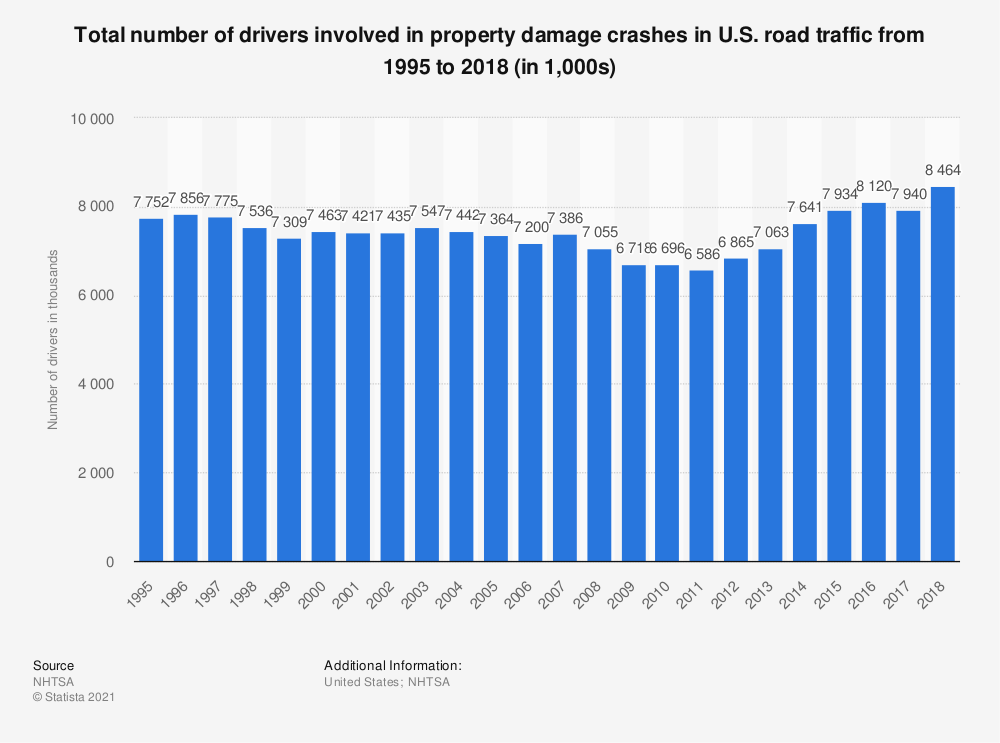 Statistic: Total number of drivers involved in property damage crashes in U.S. road traffic from 1995 to 2016 (in 1,000s) | Statista