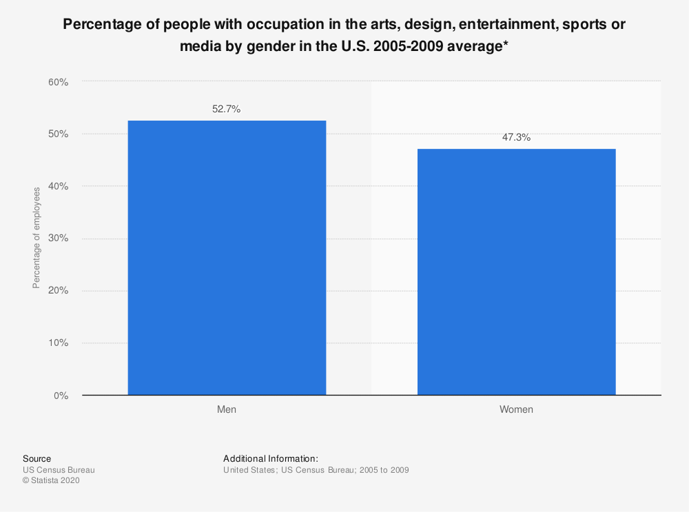 Statistic: Percentage of people with occupation in the arts, design, entertainment, sports or media by gender in the U.S. 2005-2009 average* | Statista