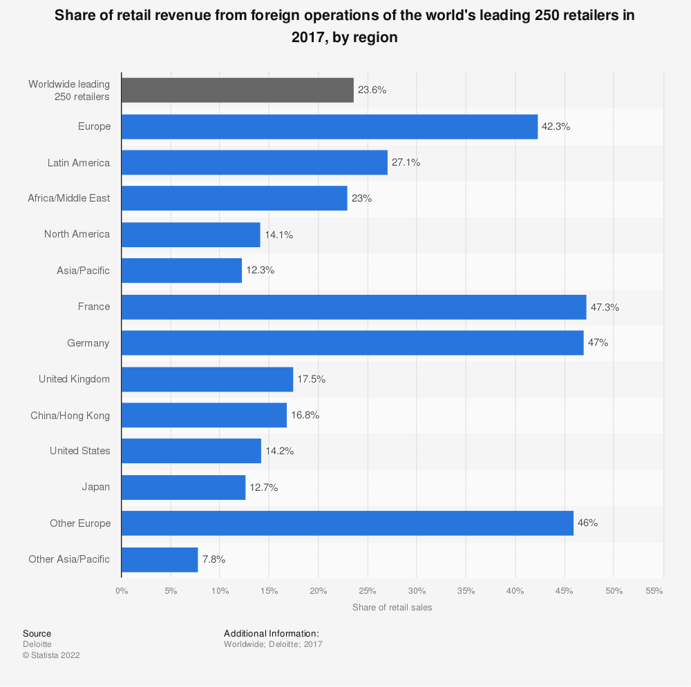 Statistic: Share of retail revenue from foreign operations of the world's leading 250 retailers in 2017, by region | Statista