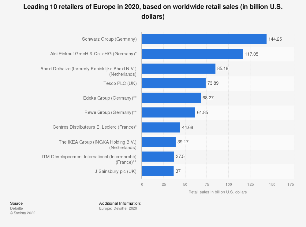 Statistic: Leading 10 retailers of Europe in 2018, based on worldwide retail sales (in billion U.S. dollars) | Statista