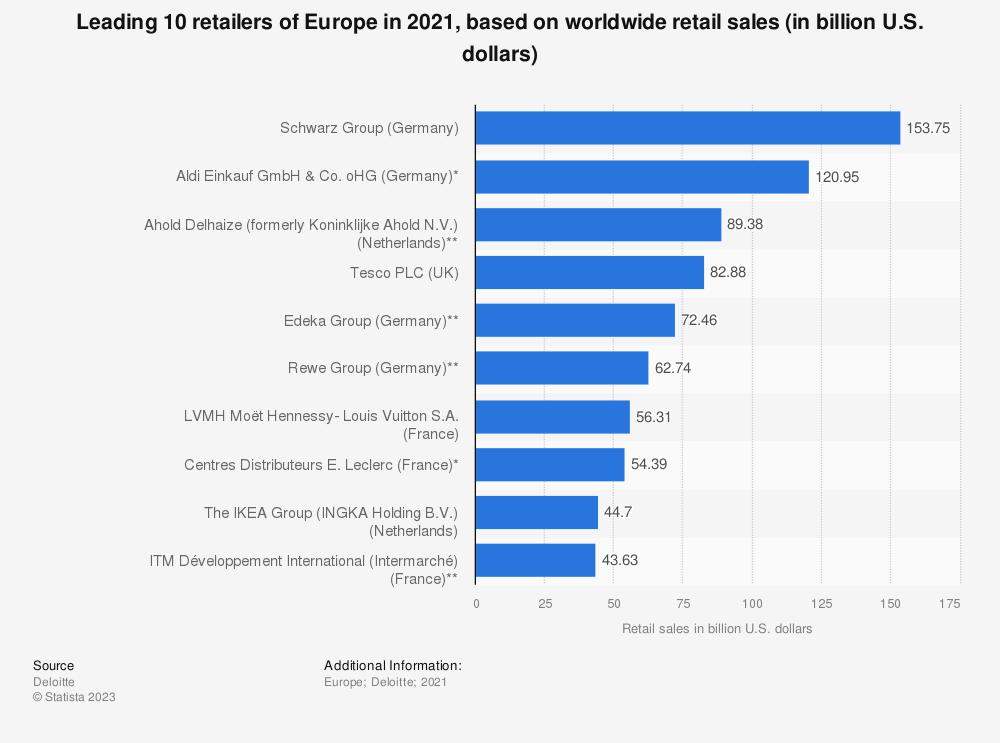 Statistic: Leading 10 retailers of Europe in 2019, based on worldwide retail sales (in billion U.S. dollars) | Statista