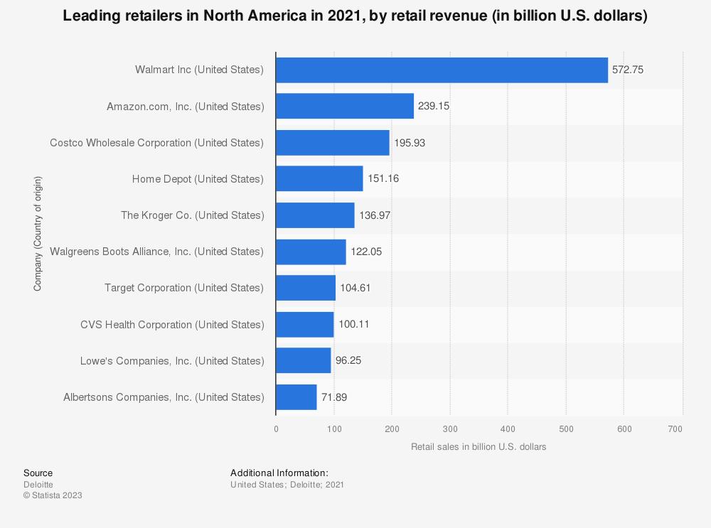 Statistic: Retail revenue of the leading retailers in North America in 2018 (in billion U.S. dollars) | Statista