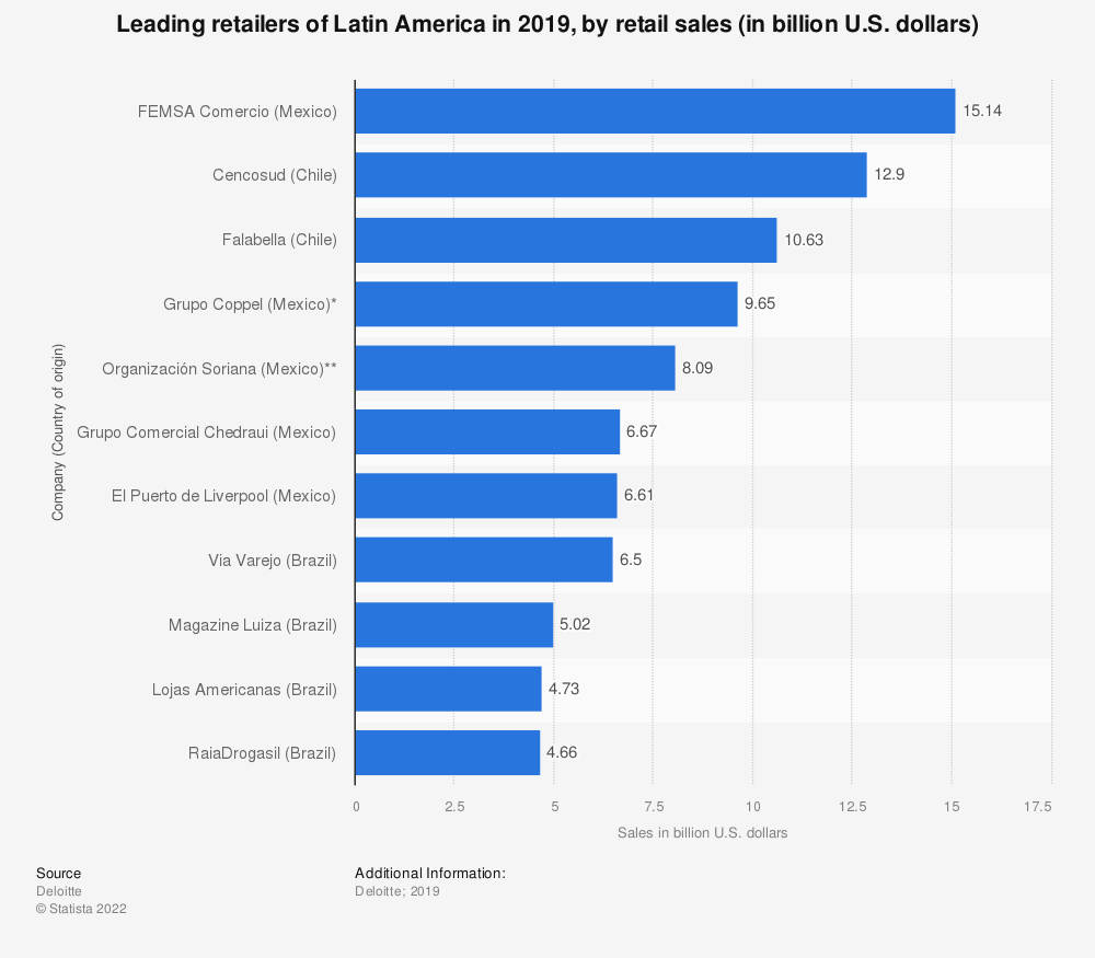 Statistic: Leading retailers of Latin America in 2017, based on retail sales (in billion U.S. dollars) | Statista