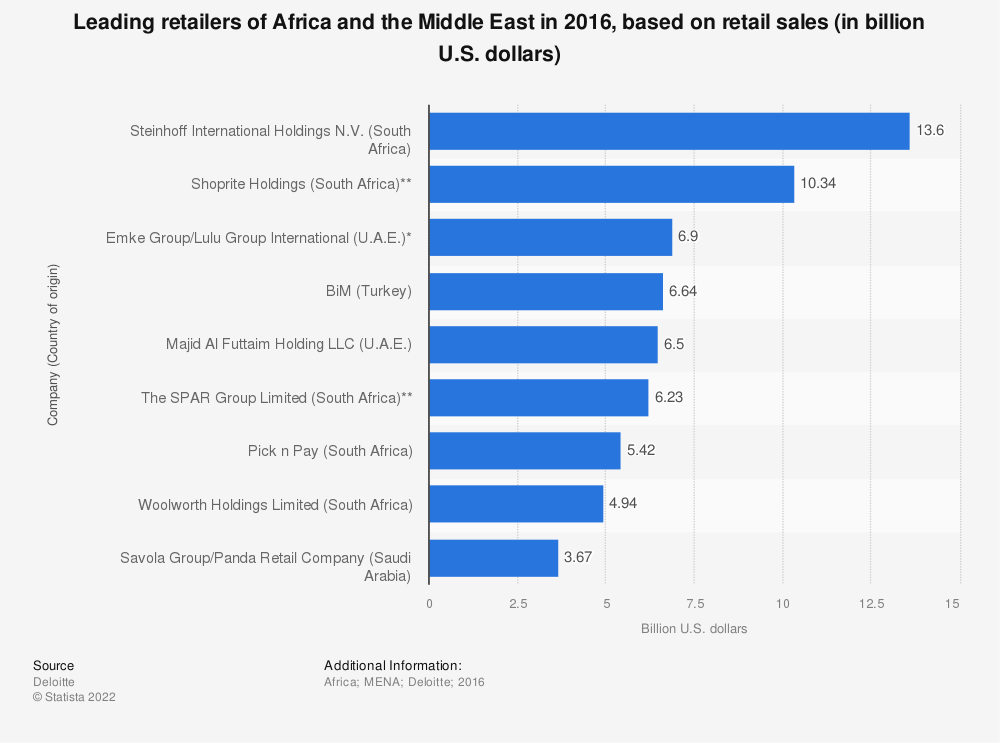 Statistic: Leading retailers of Africa and the Middle East in 2016, based on retail sales (in billion U.S. dollars) | Statista