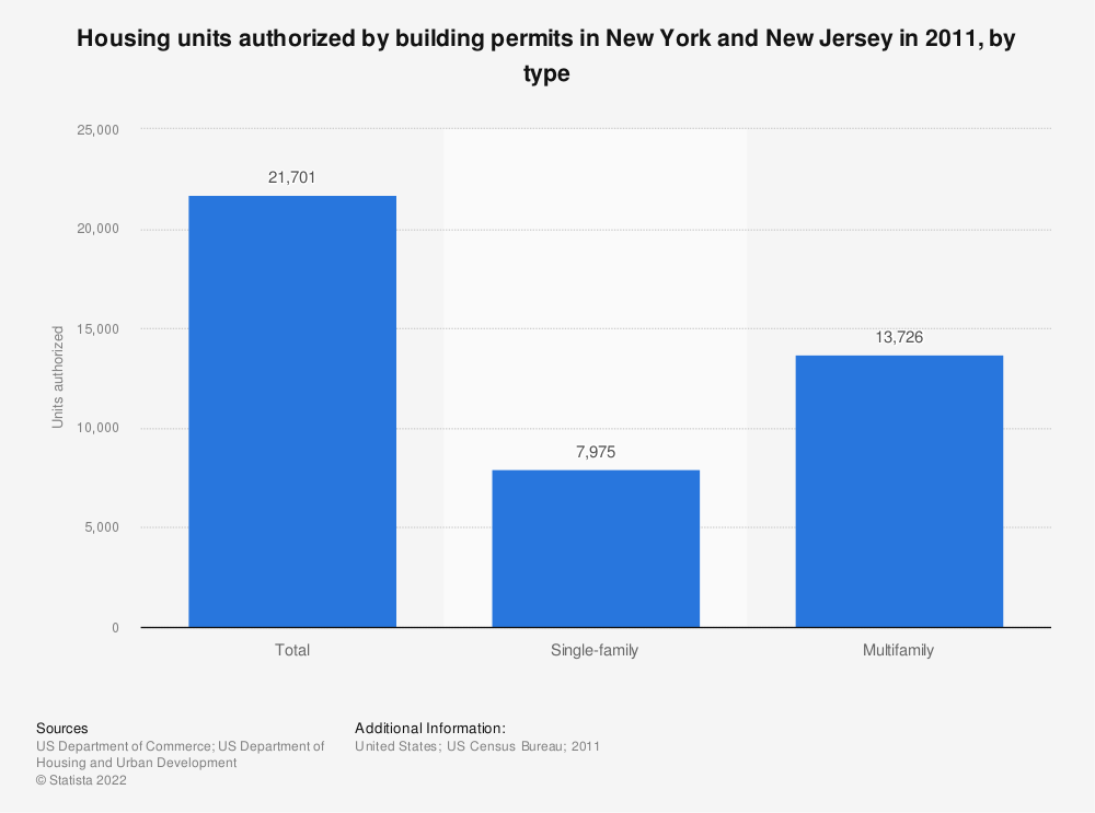 Statistic: Housing units authorized by building permits in New York and New Jersey in 2011, by type   Statista