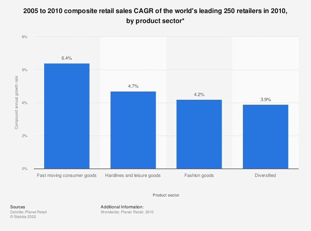 Statistic: 2005 to 2010 composite retail sales CAGR of the world's leading 250 retailers in 2010, by product sector* | Statista