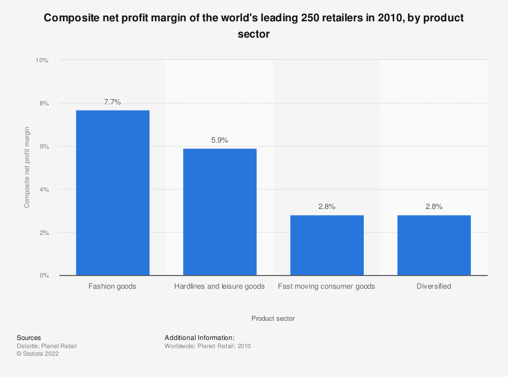 Statistic: Composite net profit margin of the world's leading 250 retailers in 2010, by product sector | Statista