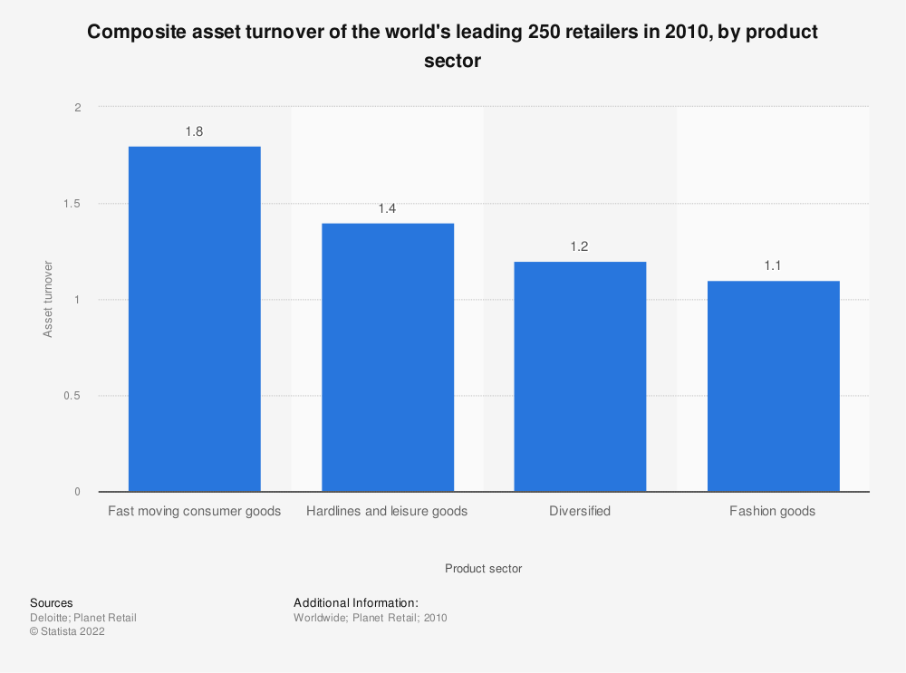 Statistic: Composite asset turnover of the world's leading 250 retailers in 2010, by product sector | Statista