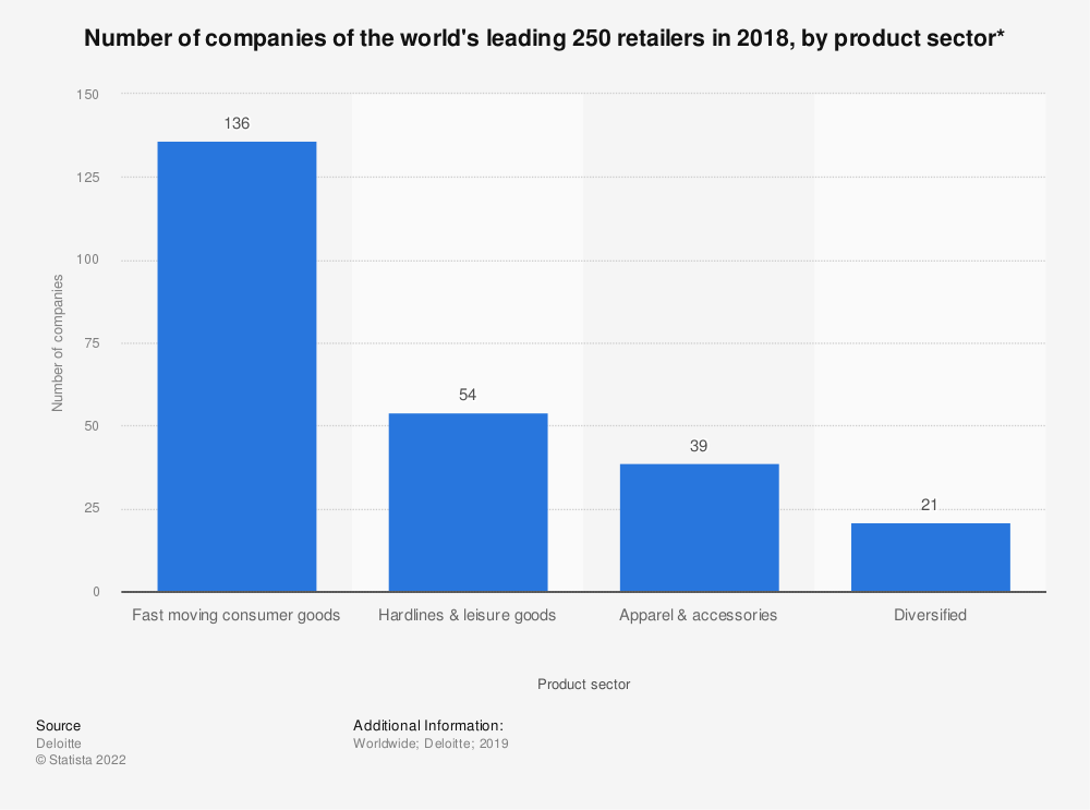 Statistic: Number of companies of the world's leading 250 retailers in 2018, by product sector* | Statista