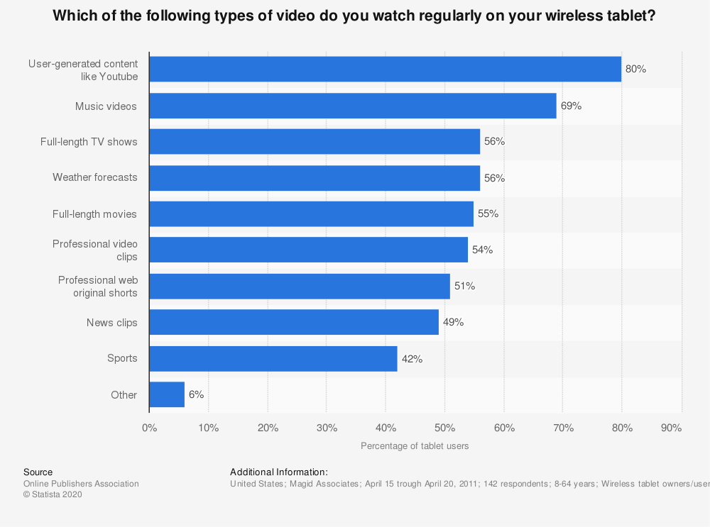 Statistic: Which of the following types of video do you watch regularly on your wireless tablet? | Statista