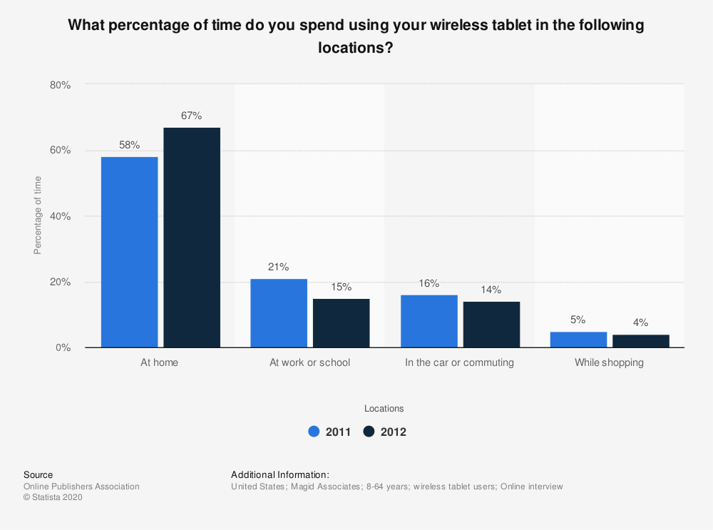 Statistic: What percentage of time do you spend using your wireless tablet in the following locations? | Statista