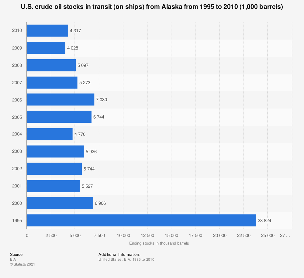 Statistic: U.S. crude oil stocks in transit (on ships) from Alaska from 1995 to 2010 (1,000 barrels) | Statista