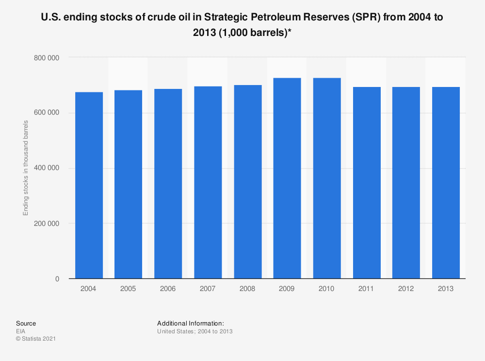Statistic: U.S. ending stocks of crude oil in Strategic Petroleum Reserves (SPR) from 2004 to 2013 (1,000 barrels)* | Statista