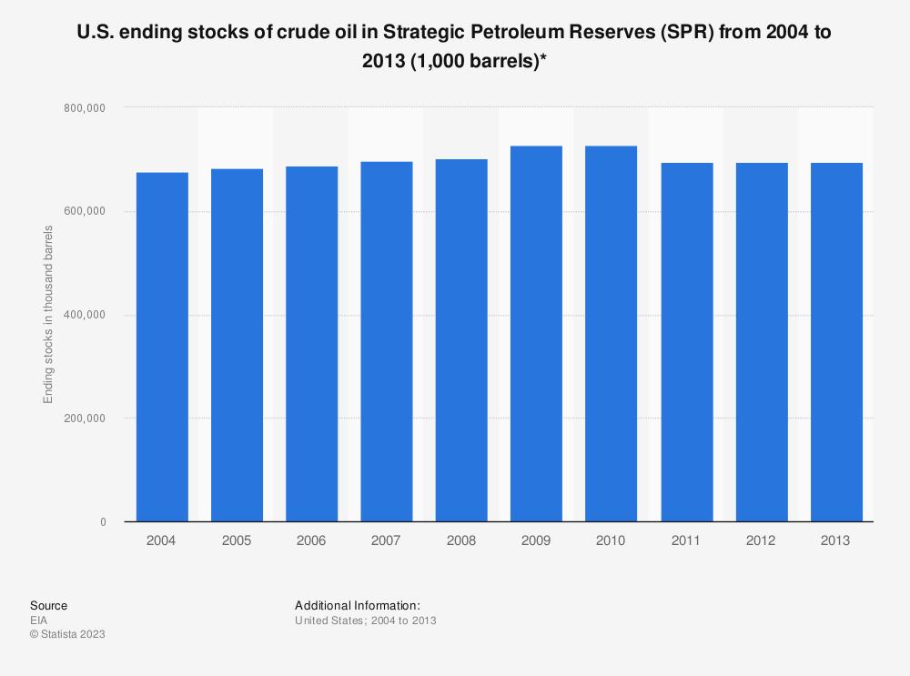 Statistic: U.S. ending stocks of crude oil in Strategic Petroleum Reserves (SPR) from 2004 to 2013 (1,000 barrels)* | Statista