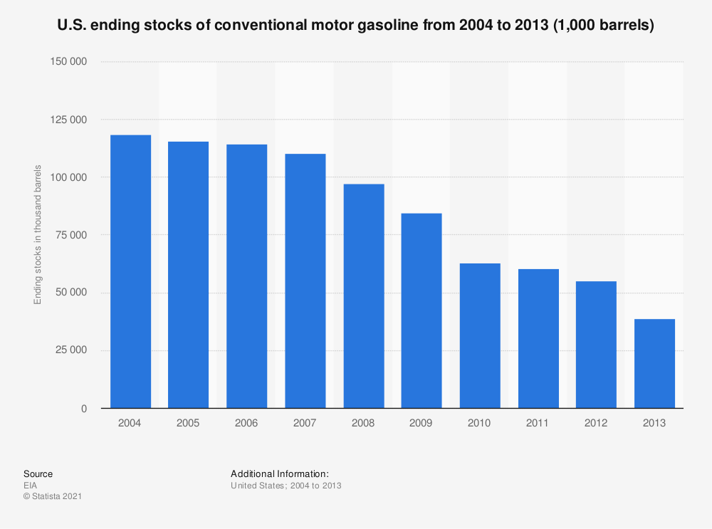 Statistic: U.S. ending stocks of conventional motor gasoline from 2004 to 2013 (1,000 barrels) | Statista