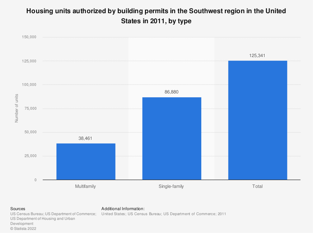 Statistic: Housing units authorized by building permits in the Southwest region in the United States in 2011, by type | Statista