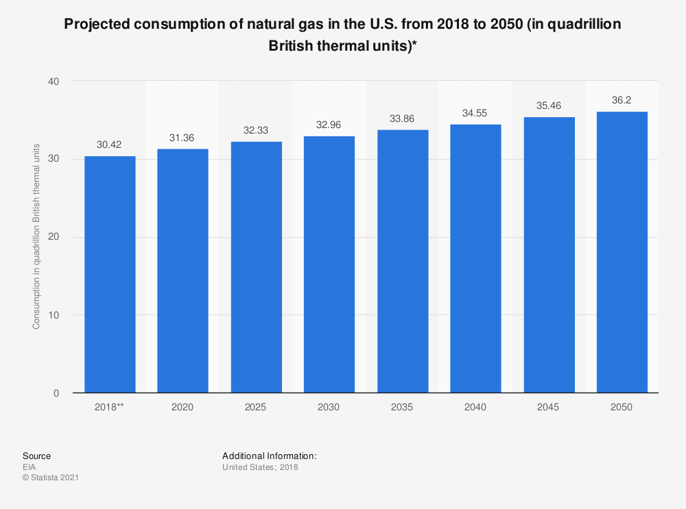 Statistic: Projected consumption of natural gas in the U.S. from 2018 to 2050 (in quadrillion British thermal units)* | Statista