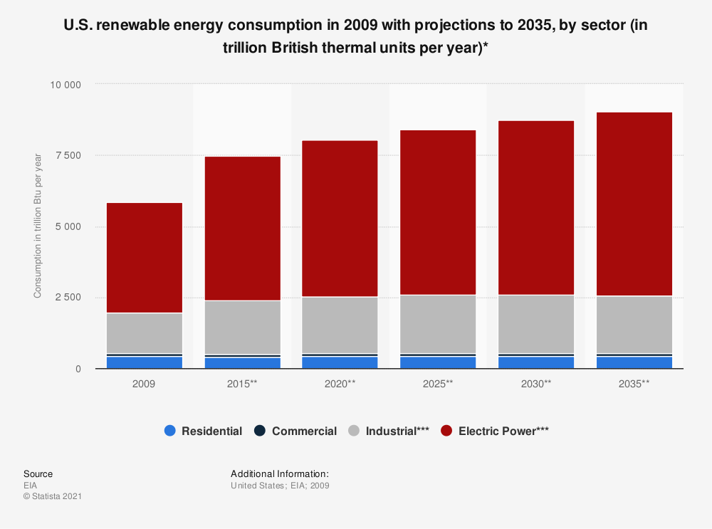 Statistic: U.S. renewable energy consumption in 2009 with projections to 2035, by sector (in trillion British thermal units per year)* | Statista