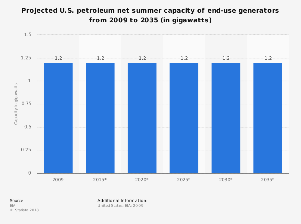 Statistic: Projected U.S. petroleum net summer capacity of end-use generators from 2009 to 2035 (in gigawatts) | Statista