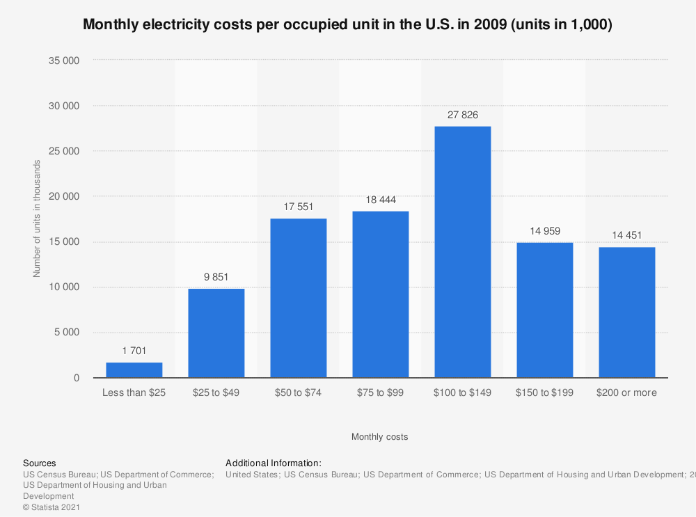 Statistic: Monthly electricity costs per occupied unit in the U.S. in 2009 (units in 1,000) | Statista