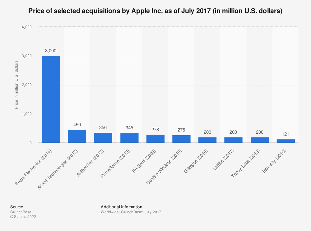 Statistic: Price of selected acquisitions by Apple Inc. as of July 2017 (in million U.S. dollars) | Statista