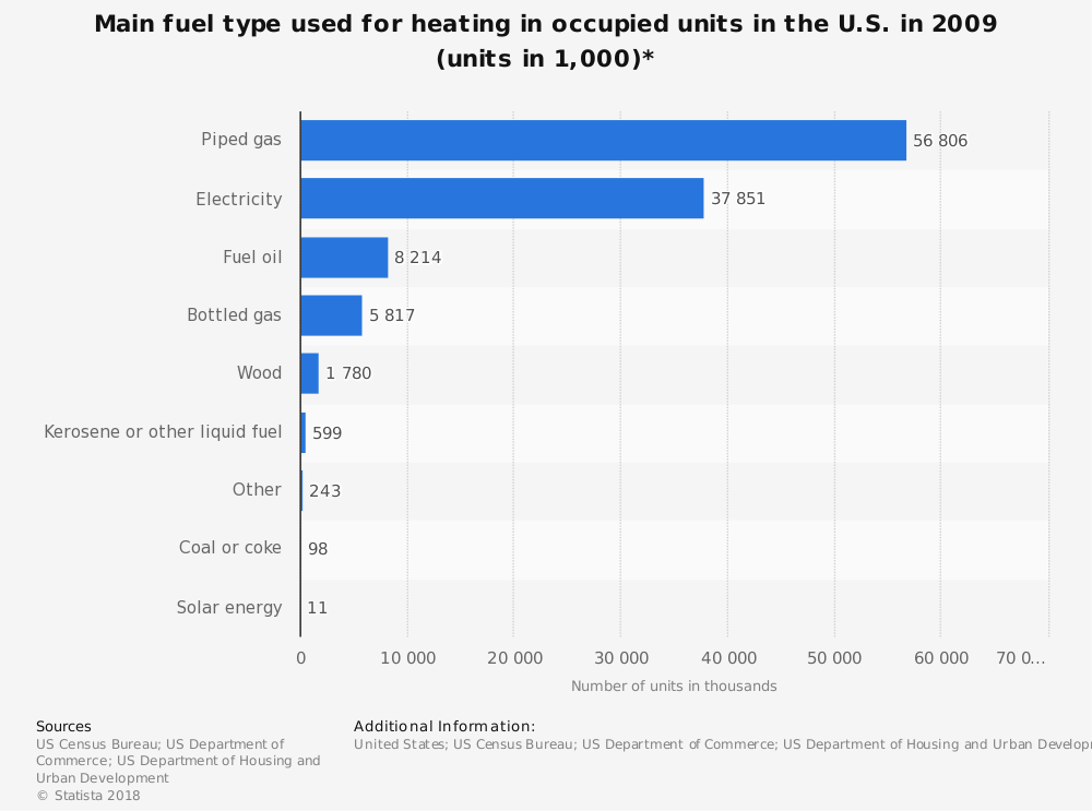 Statistic: Main fuel type used for heating in occupied units in the U.S. in 2009 (units in 1,000)* | Statista