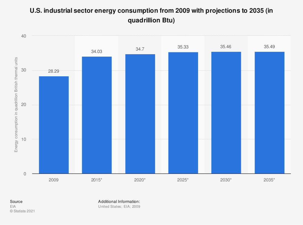 Statistic: U.S. industrial sector energy consumption from 2009 with projections to 2035 (in quadrillion Btu) | Statista