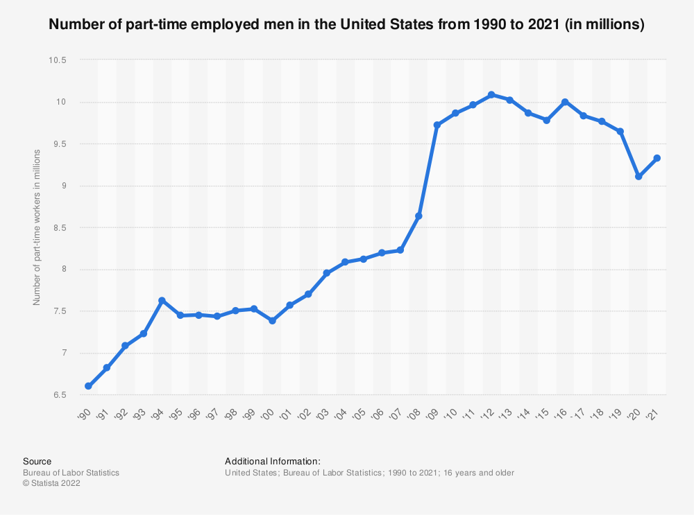 Statistic: Number of part-time employed men in the United States from 1990 to 2019 (in millions) | Statista