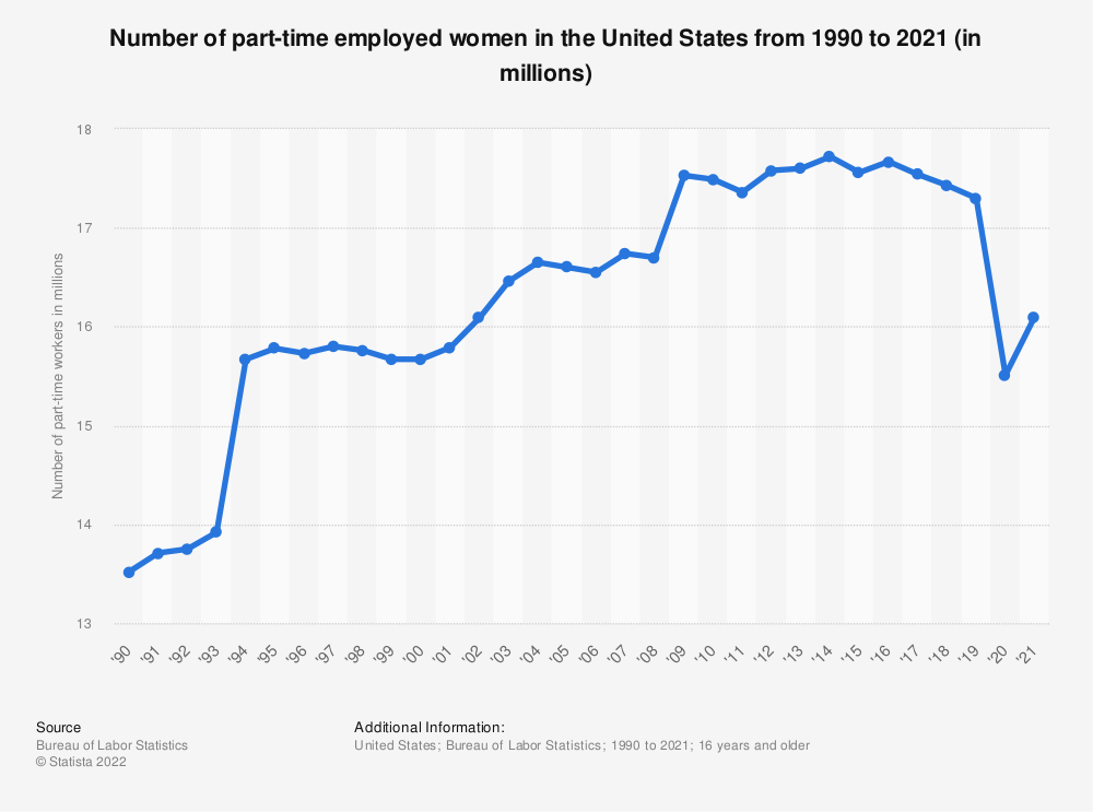 Statistic: Number of part-time employed women in the United States from 1990 to 2018 (in millions) | Statista