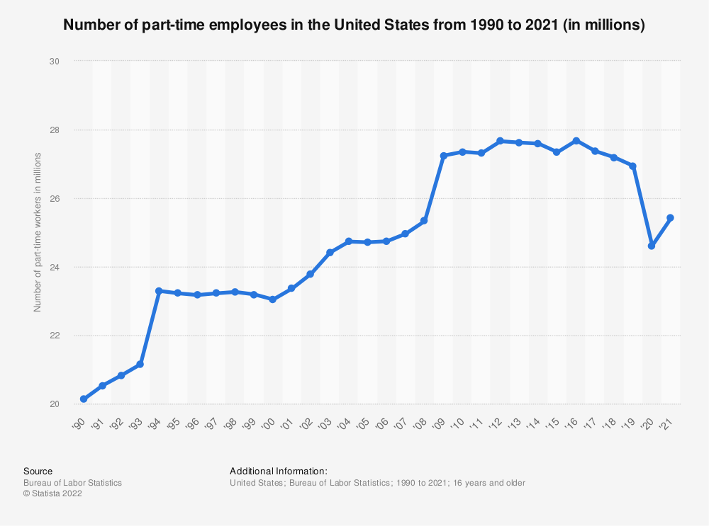 Statistic: Number of part-time employees in the United States from 1990 to 2017 (in millions) | Statista