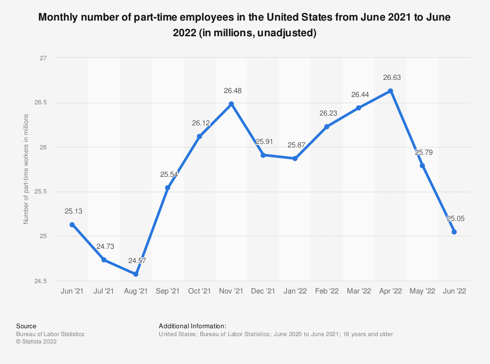 Statistic: Monthly number of part-time employees in the United States from August 2015 to August 2016 (in millions, unadjusted)* | Statista