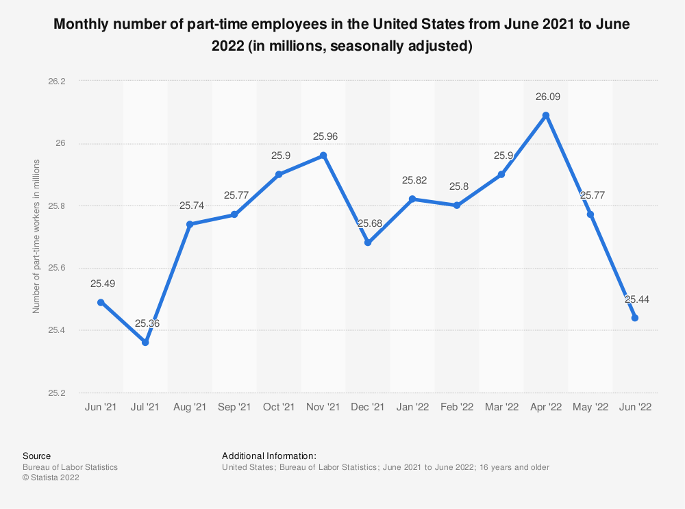 Statistic: Monthly number of part-time employees in the United States from August 2019 to August 2020 (in millions, seasonally adjusted) | Statista