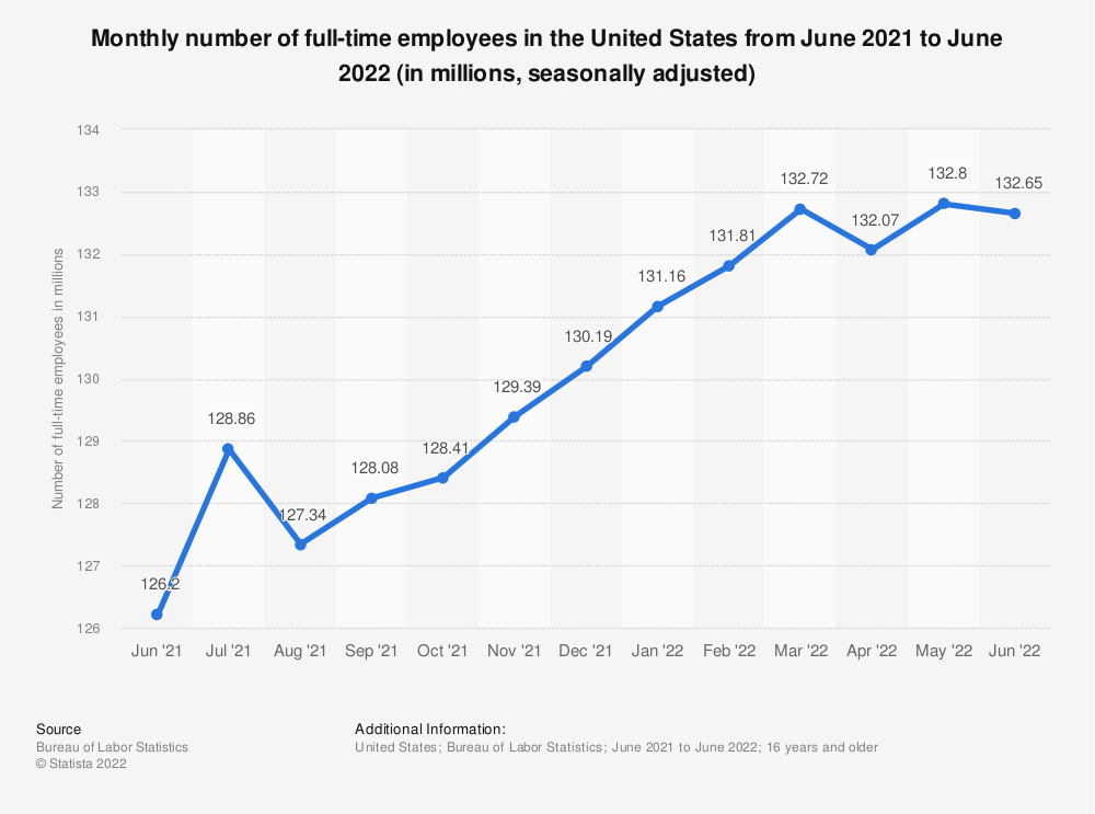 Statistic: Monthly number of full-time employees in the United States from December 2016 to December 2017 (in millions, seasonally adjusted) | Statista