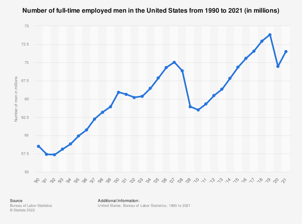 Statistic: Number of full-time employed men in the United States from 1990 to 2018 (in millions) | Statista