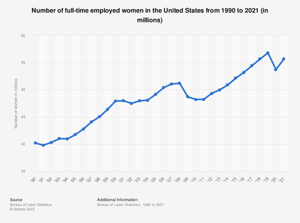 Statistic: Number of full-time employed women in the United States from 1990 to 2019 (in millions) | Statista