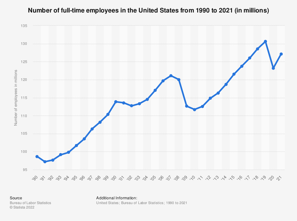 Statistic: Number of full-time employees in the United States from 1990 to 2020 (in millions) | Statista