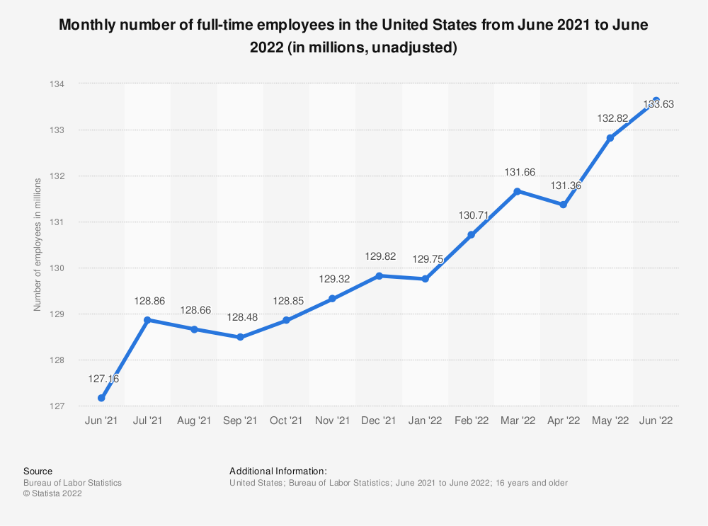 Statistic: Monthly number of full-time employees in the United States from June 2015 to June 2016 (in millions, unadjusted)  | Statista