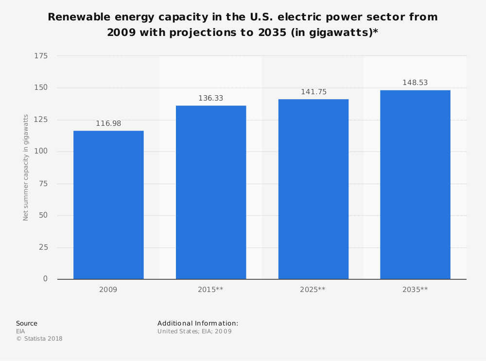 Statistic: Renewable energy capacity in the U.S. electric power sector from 2009 with projections to 2035 (in gigawatts)* | Statista
