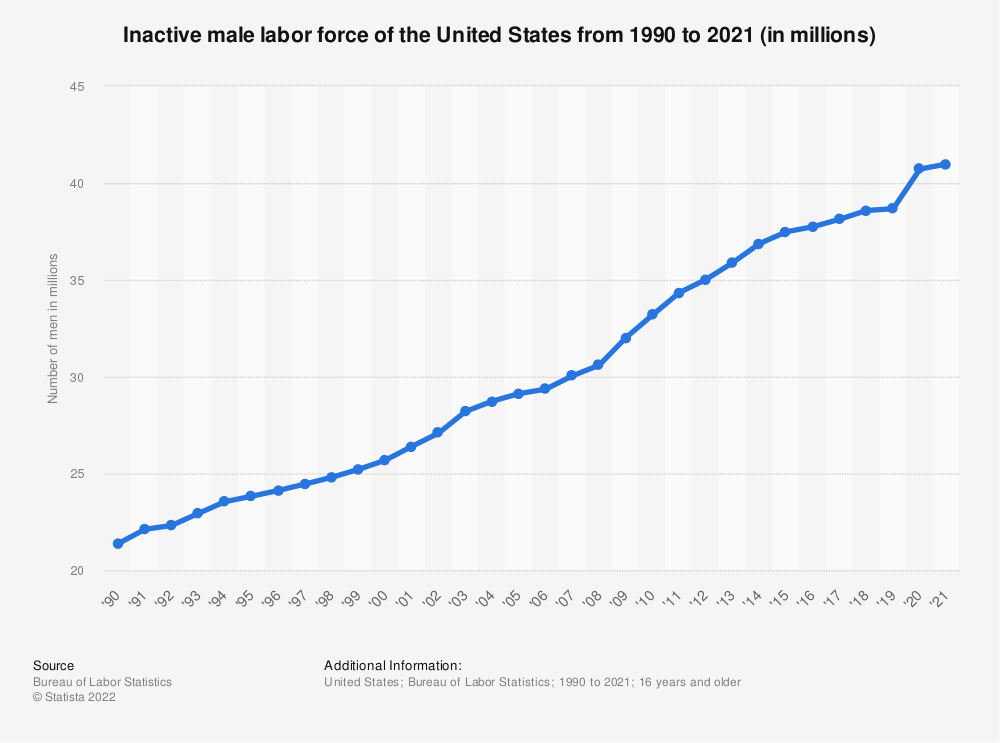Statistic: Inactive male labor force of the United States from 1990 to 2018 (in millions) | Statista
