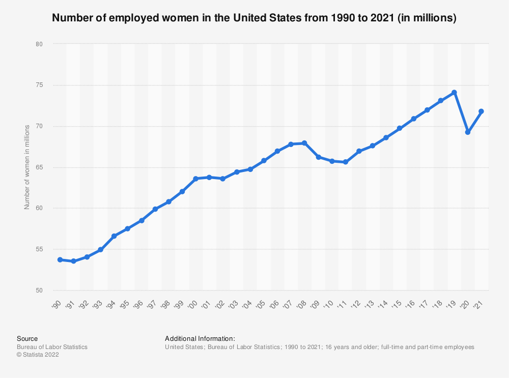 Statistic: Number of employed women in the United States from 1990 to 2018 (in millions) | Statista