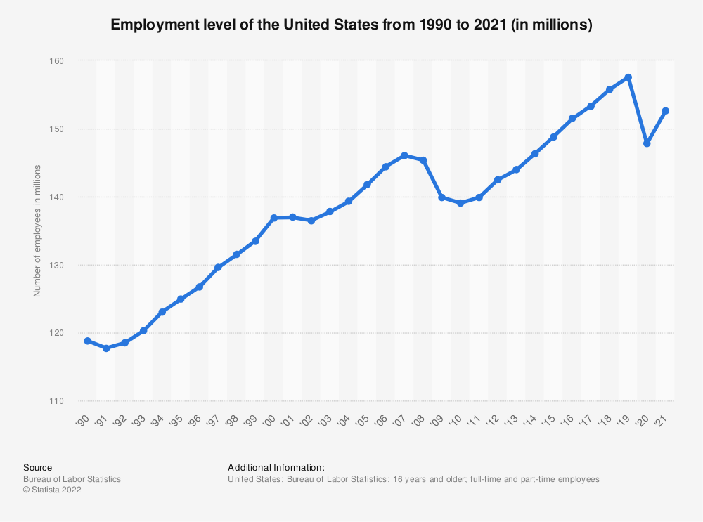 Statistic: Employment level of the United States from 1990 to 2018 (in millions) | Statista