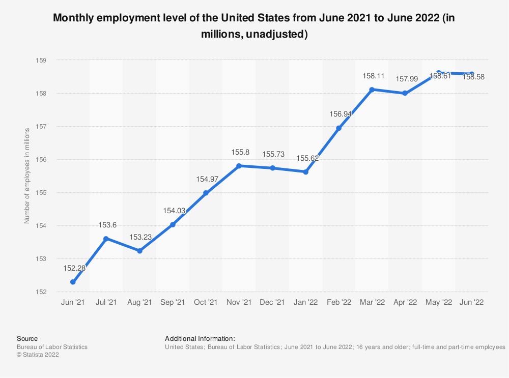 Statistic: Monthly employment level of the United States from September 2019 to September 2020 (in millions, unadjusted) | Statista