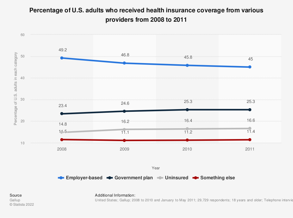Statistic: Percentage of U.S. adults who received health insurance coverage from various providers from 2008 to 2011 | Statista