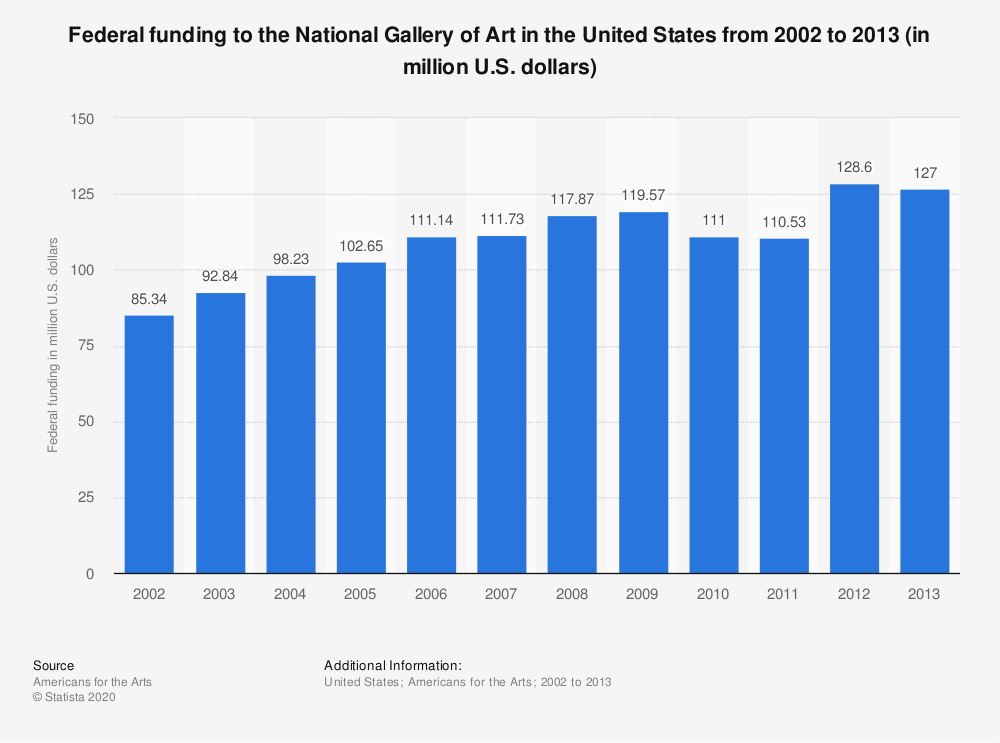 Statistic: Federal funding to the National Gallery of Art in the United States from 2002 to 2013 (in million U.S. dollars)   Statista