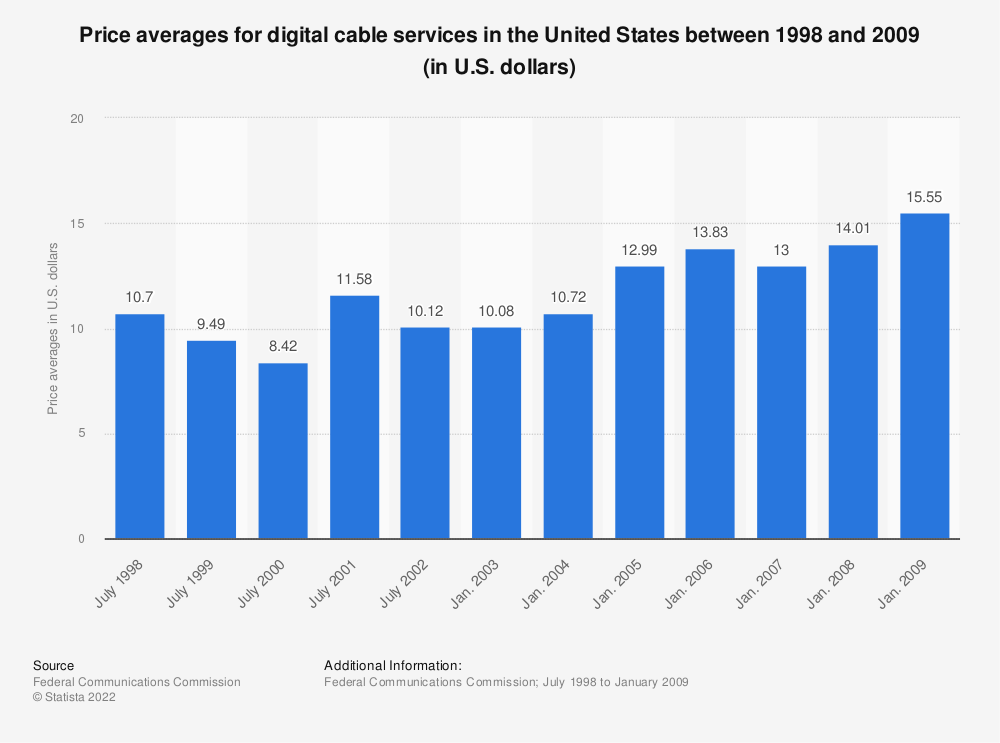 Statistic: Price averages for digital cable services in the United States between 1998 and 2009 (in U.S. dollars) | Statista