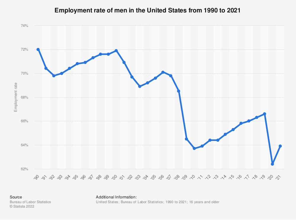 Statistic: Employment rate of men in the United States from 1990 to 2019 | Statista