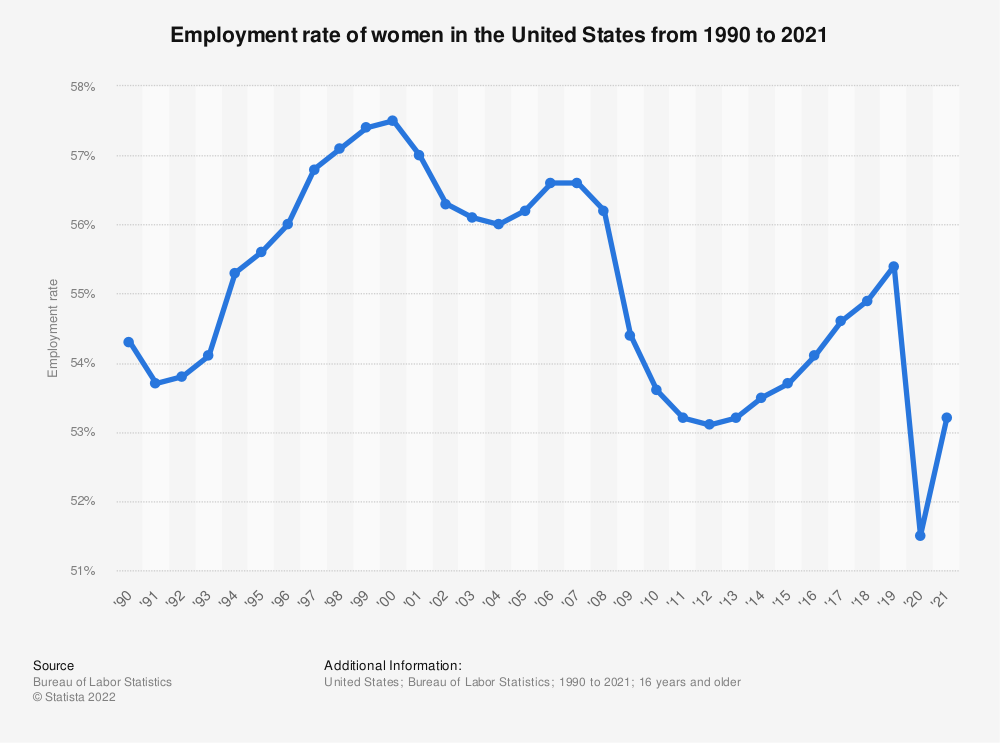 Statistic: Employment rate of women in the United States from 1990 to 2017 | Statista